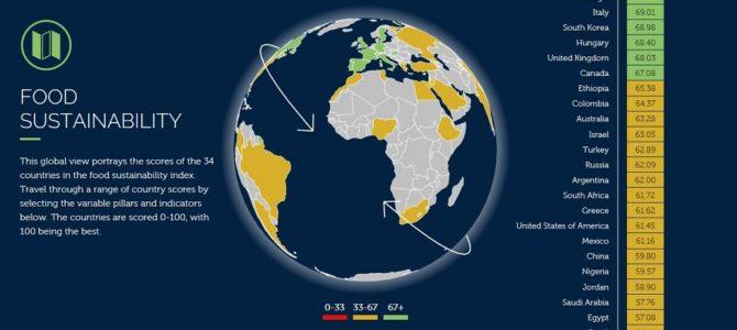 Francuska prva u Europi i svijetu po održivosti prehrane